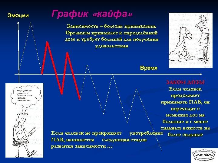 Эмоции График «кайфа» Зависимость – болезнь привыкания. Организм привыкает к определённой дозе и требует