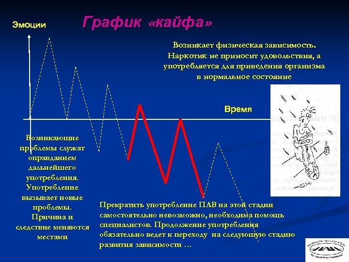 Эмоции График «кайфа» Возникает физическая зависимость. Наркотик не приносит удовольствия, а употребляется для приведения