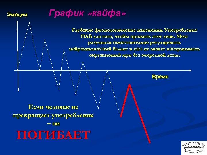 Эмоции График «кайфа» Глубокие физиологические изменения. Употребление ПАВ для того, чтобы прожить этот день.