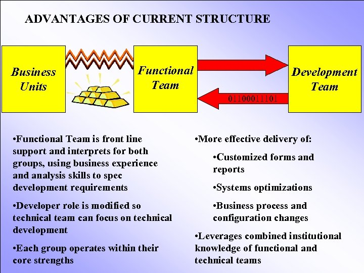 ADVANTAGES OF CURRENT STRUCTURE Business Units Functional Team Development Team 01100011101 • Functional Team