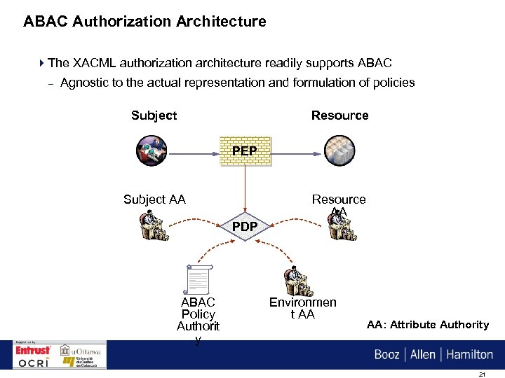 ABAC Authorization Architecture 4 The XACML authorization architecture readily supports ABAC – Agnostic to