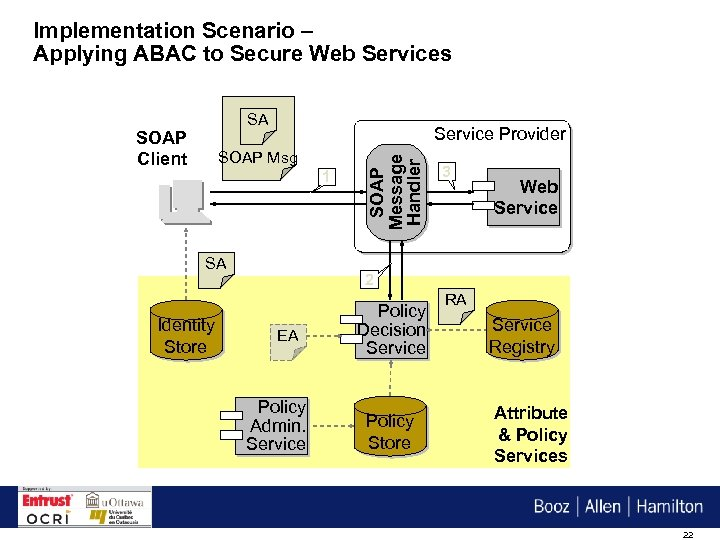 Implementation Scenario – Applying ABAC to Secure Web Services SA Service Provider SOAP Msg