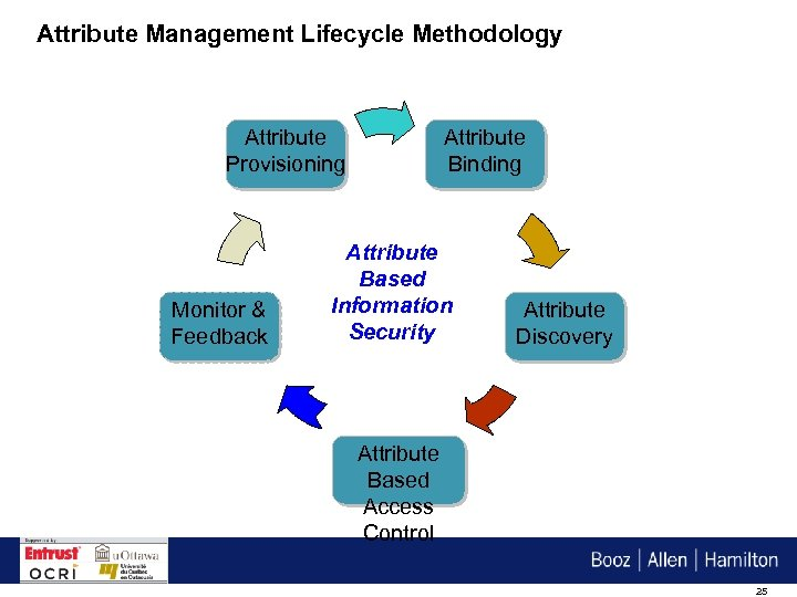 Attribute Management Lifecycle Methodology Attribute Provisioning Monitor & Feedback Attribute Binding Attribute Based Information