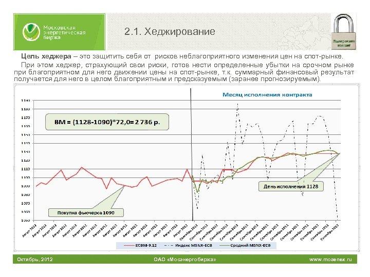 2. 1. Хеджирование Цель хеджера – это защитить себя от рисков неблагоприятного изменения цен