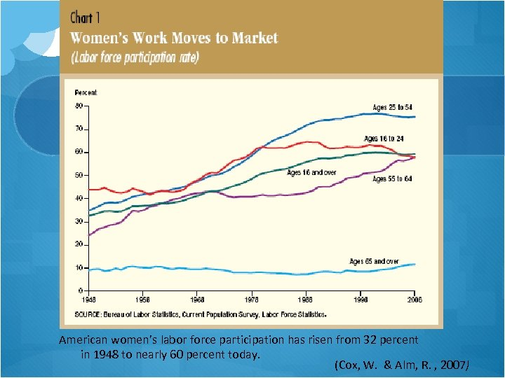 American women's labor force participation has risen from 32 percent in 1948 to nearly