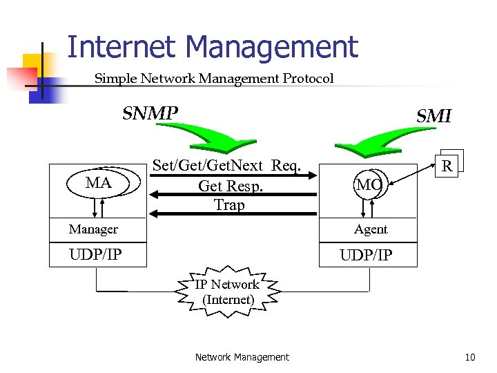 Internet Management Simple Network Management Protocol SNMP MA SMI Set/Get. Next Req. Get Resp.