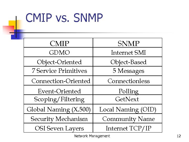 CMIP vs. SNMP CMIP SNMP GDMO Object-Oriented 7 Service Primitives Internet SMI Object-Based 5