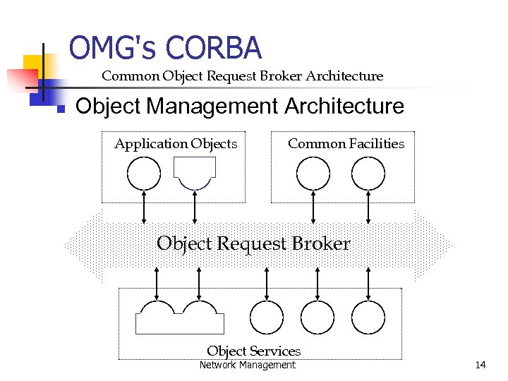 OMG's CORBA Common Object Request Broker Architecture n Object Management Architecture Application Objects Common