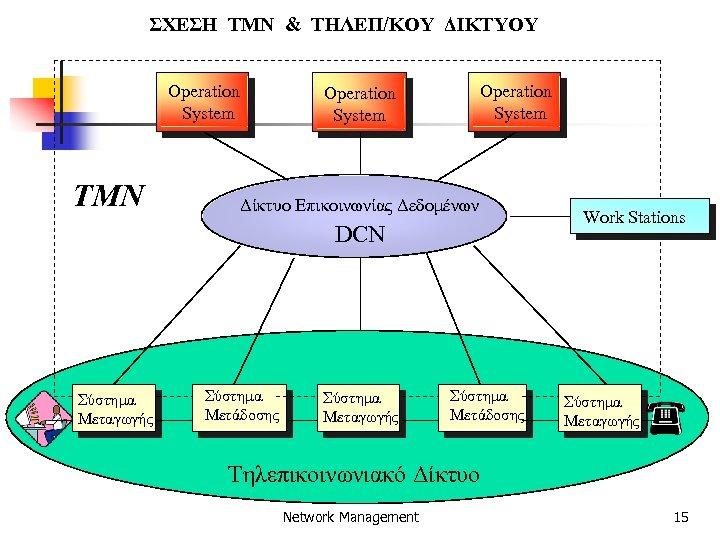 ΣΧΕΣΗ ΤΜΝ & ΤΗΛΕΠ/ΚΟΥ ΔΙΚΤΥΟΥ Operation System TMN Operation System Δίκτυο Επικοινωνίας Δεδομένων DCN