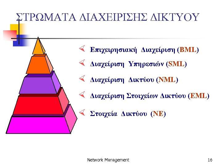 ΣΤΡΩΜΑΤΑ ΔΙΑΧΕΙΡΙΣΗΣ ΔΙΚΤΥΟΥ × × Επιχειρησιακή Διαχείριση (BML) × Διαχείριση Δικτύου (NML) × Διαχείριση