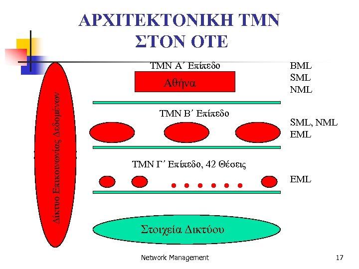 ΑΡΧΙΤΕΚΤΟΝΙΚΗ TMN ΣΤΟΝ OTE TMN A΄ Επίπεδο Δίκτυο Επικοινωνίας Δεδομένων Αθήνα TMN B΄ Επίπεδο