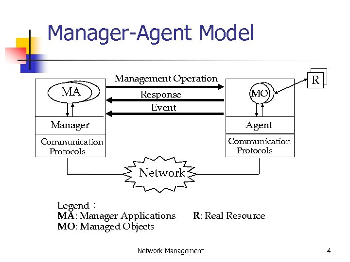 Manager-Agent Model Management Operation MA R MO Response Event Manager Agent Communication Protocols Network