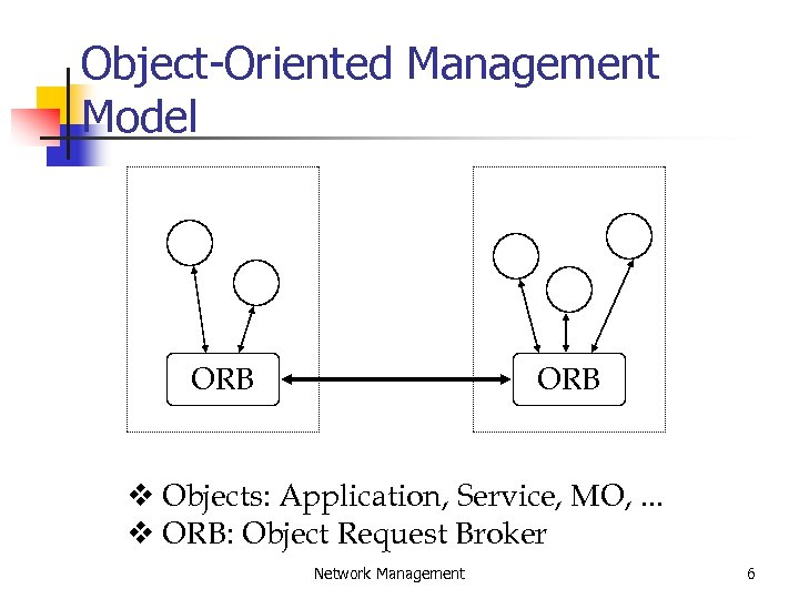 Object-Oriented Management Model ORB v Objects: Application, Service, MO, . . . v ORB: