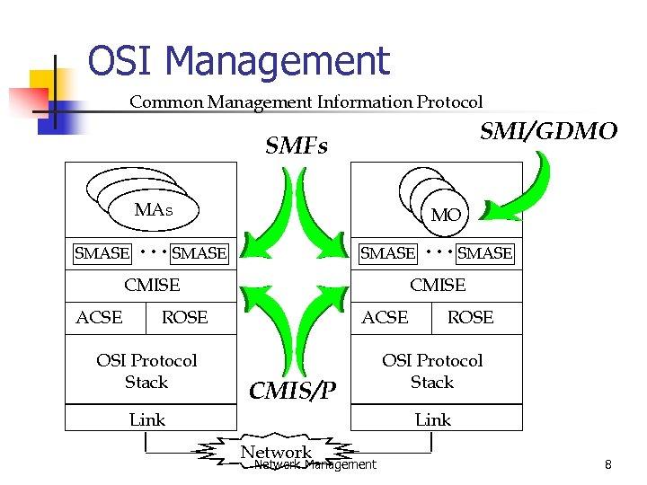 OSI Management Common Management Information Protocol SMI/GDMO SMFs MAs SMASE MO . . .