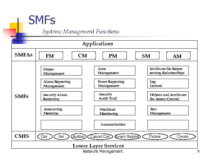 SMFs Systems Management Functions Applications SMFAs CM FM PM SM AM Object Management Attributes