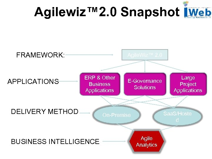 Agilewiz™ 2. 0 Snapshot FRAMEWORK: APPLICATIONS Agile. Wiz™ 2. 0 ERP & Other Business