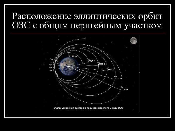 Расположение эллиптических орбит ОЗС с общим перигейным участком
