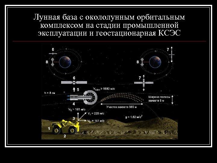 Лунная база с окололунным орбитальным комплексом на стадии промышленной эксплуатации и геостационарная КСЭС