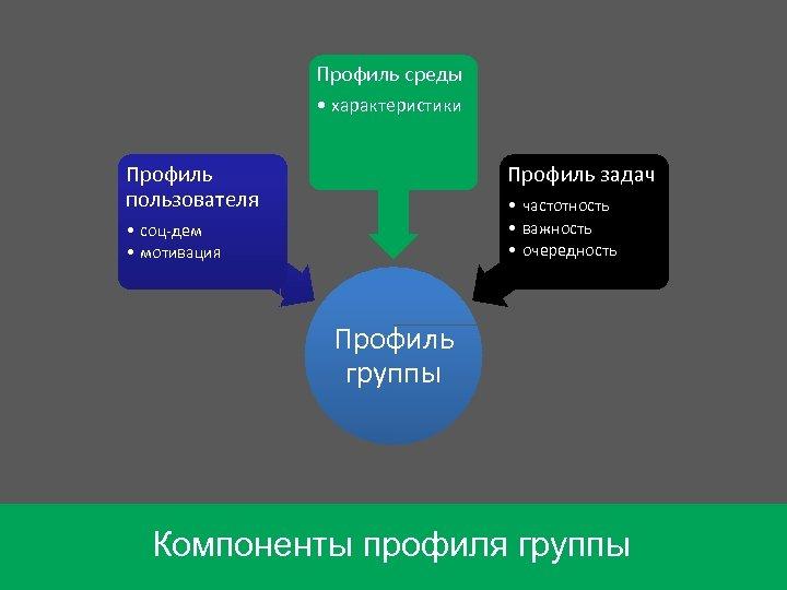 Профиль среды • характеристики Профиль пользователя Профиль задач • частотность • важность • очередность