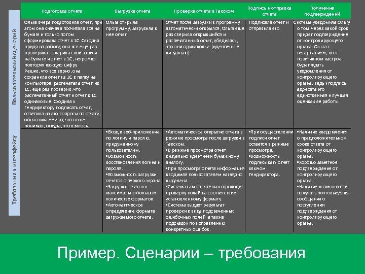 Требования к интерфейсу Пользовательский сценарий Подготовка отчета Выгрузка отчета Ольга вчера подготовила отчет, при