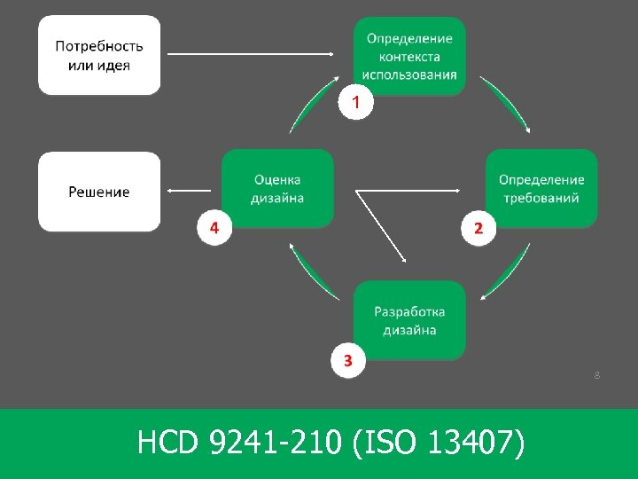 1 8 HCD 9241 -210 (ISO 13407)