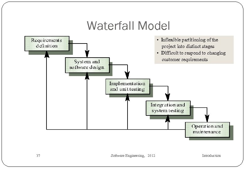 Waterfall Model • Inflexible partitioning of the project into distinct stages • Difficult to