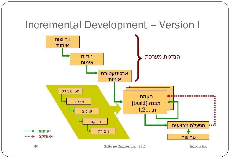 Incremental Development – Version I דרישות אימות ניתוח אימות הנדסת מערכת ארכיטקטורה אימות