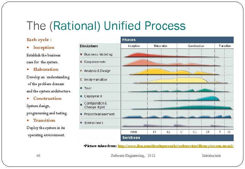 The (Rational) Unified Process Each cycle : Inception Establish the business case for the
