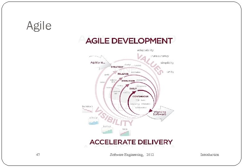 Agile 47 Software Engineering, 2012 Introduction