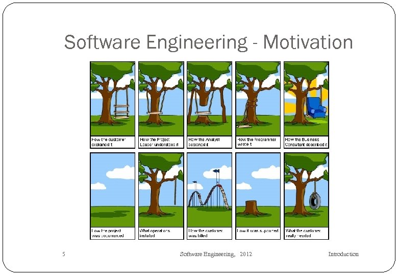 Software Engineering - Motivation 5 Software Engineering, 2012 Introduction