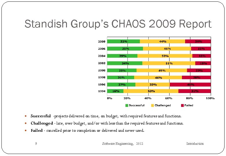 Standish Group's CHAOS 2009 Report Successful -projects delivered on time, on budget, with required