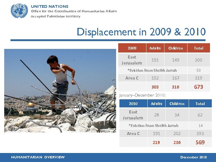 UNITED NATIONS Office for the Coordination of Humanitarian Affairs occupied Palestinian territory Displacement in