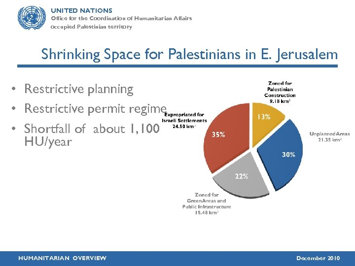 UNITED NATIONS Office for the Coordination of Humanitarian Affairs occupied Palestinian territory Shrinking Space