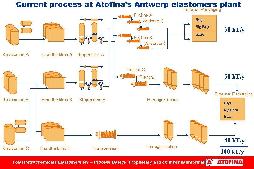 Total Petrochemicals Elastomers licensing history Origin of
