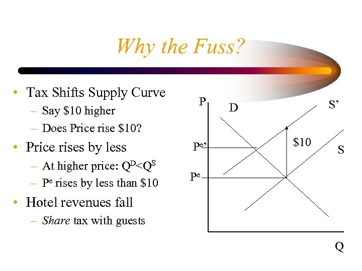 Why the Fuss? • Tax Shifts Supply Curve – Say $10 higher – Does