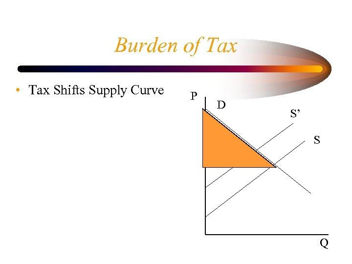 Burden of Tax • Tax Shifts Supply Curve P D S' S Q