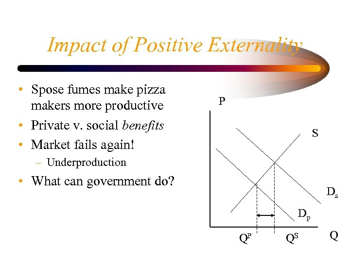 Impact of Positive Externality • Spose fumes make pizza makers more productive • Private