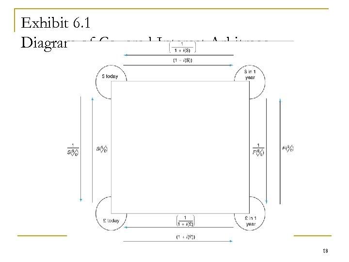 Exhibit 6. 1 Diagram of Covered Interest Arbitrage 18