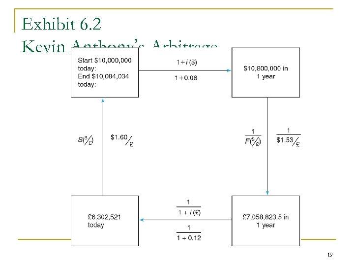Exhibit 6. 2 Kevin Anthony's Arbitrage 19