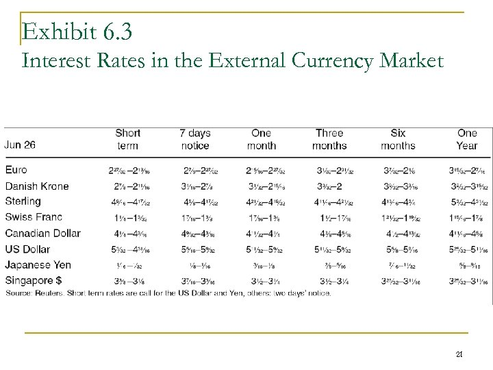Exhibit 6. 3 Interest Rates in the External Currency Market 21