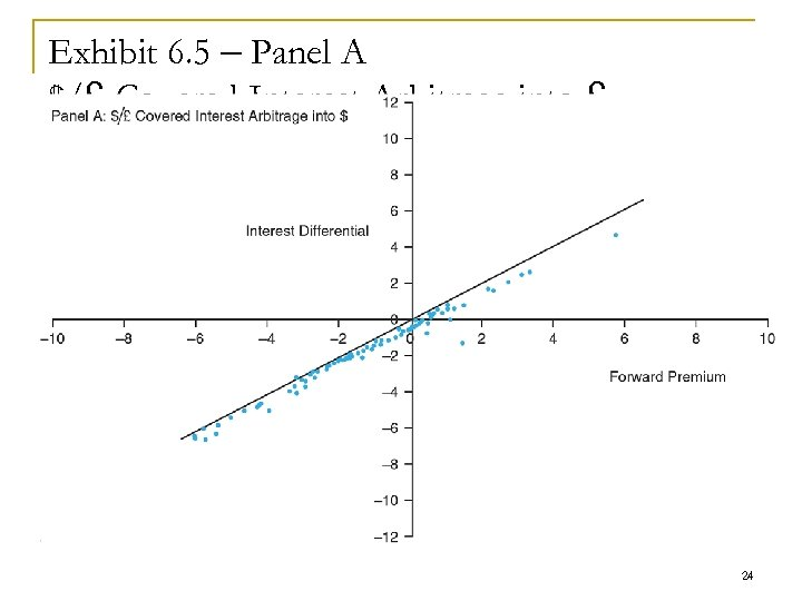 Exhibit 6. 5 – Panel A $/£ Covered Interest Arbitrage into £ 24