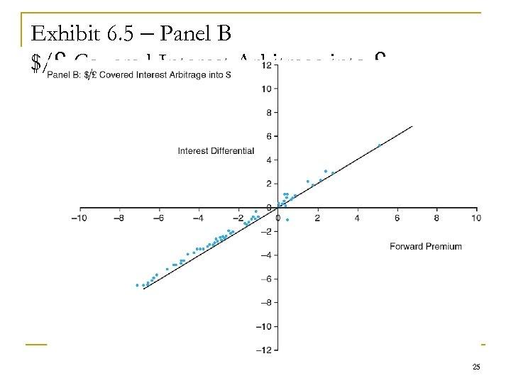 Exhibit 6. 5 – Panel B $/£ Covered Interest Arbitrage into £ 25