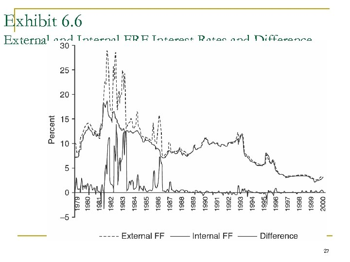 Exhibit 6. 6 External and Internal FRF Interest Rates and Difference 27