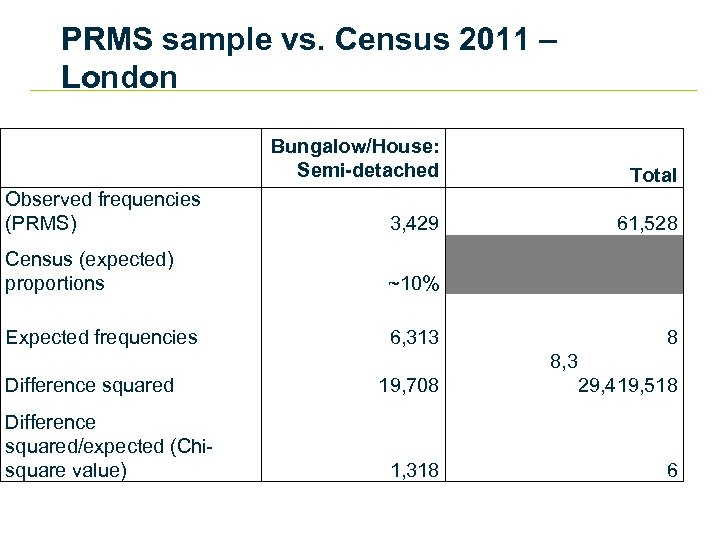 PRMS sample vs. Census 2011 – London Observed frequencies (PRMS) Census (expected) proportions Expected