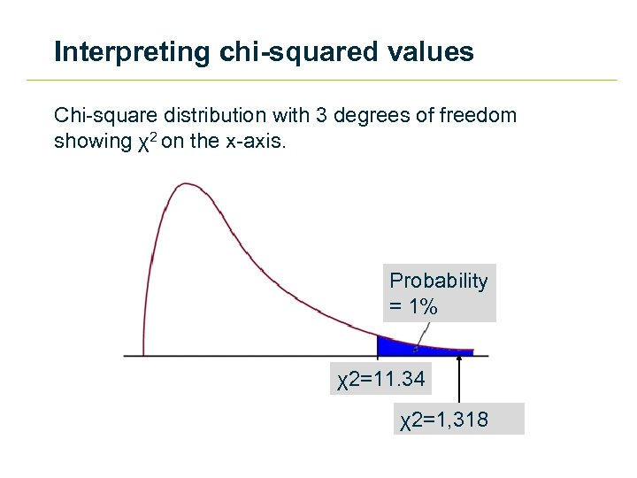 Interpreting chi-squared values Chi-square distribution with 3 degrees of freedom showing χ2 on the
