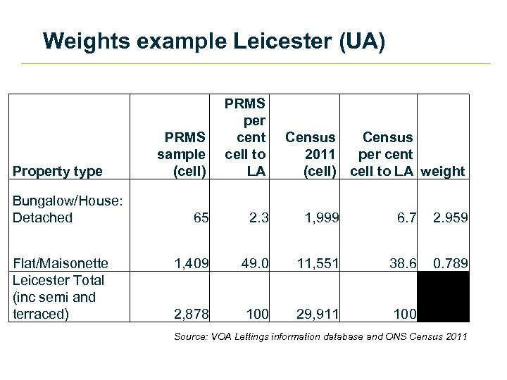 Weights example Leicester (UA) Property type Bungalow/House: Detached Flat/Maisonette Leicester Total (inc semi and