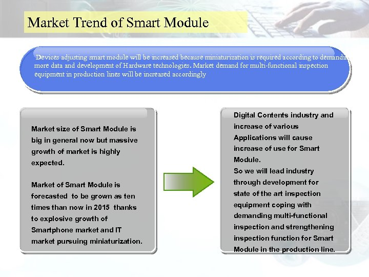 Market Trend of Smart Module Devices adjusting smart module will be increased because miniaturization