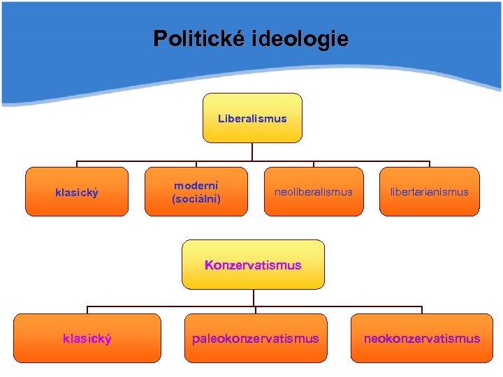 Politické ideologie Liberalismus klasický moderní (sociální) neoliberalismus libertarianismus Konzervatismus klasický paleokonzervatismus neokonzervatismus