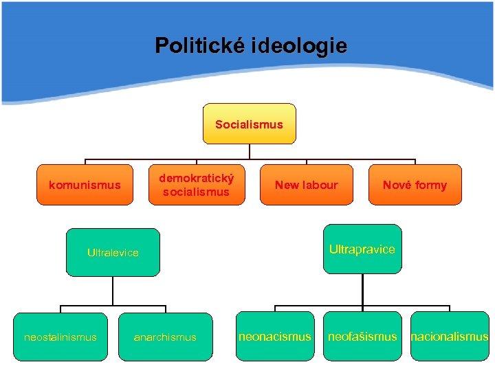 Politické ideologie Socialismus demokratický socialismus komunismus New labour Ultrapravice Ultralevice neostalinismus anarchismus Nové formy