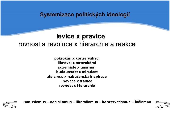 Systemizace politických ideologií levice x pravice rovnost a revoluce x hierarchie a reakce pokrokáři